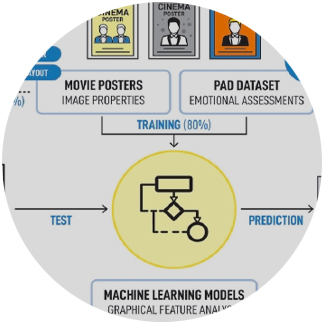 The first machine learning study applied to design practice by Juhee